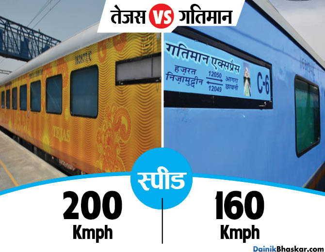 'गतिमान' को पछाड़ 'तेजस' बनी सबसे तेज ट्रेन, किसी ट्रेन में नहीं इतने फीचर्स